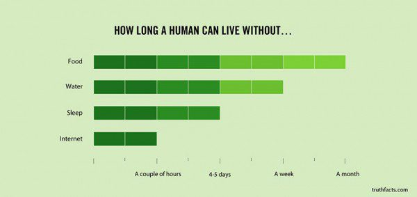33 Painfully Accurate Graphs About Daily Life 23