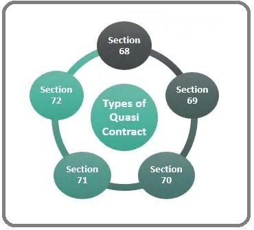 what is quasi contract