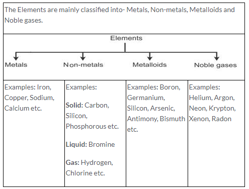 Selina ICSE Solutions for Class 9 Chemistry - Elements, Compounds and Mixtures image - 1