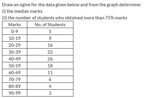 Selina Concise Mathematics Class 10 ICSE Solutions Measures of Central Tendency image - 79