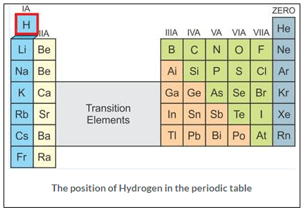 Selina Concise Chemistry Class 9 ICSE Solutions Study of the First Element - hydrogen image - 1