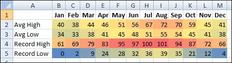 HOW TO APPLY CONDITIONAL FORMATTING USING MS EXCEL