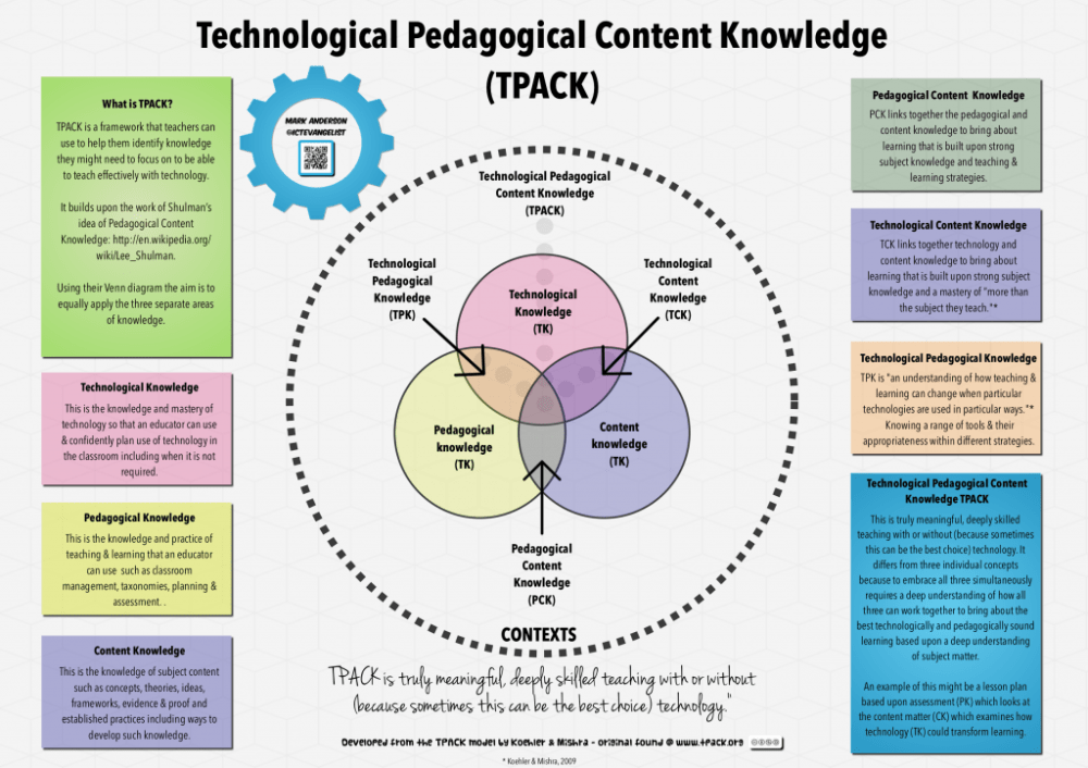 Technological, Pedagogical and Content Knowledge (2/3)