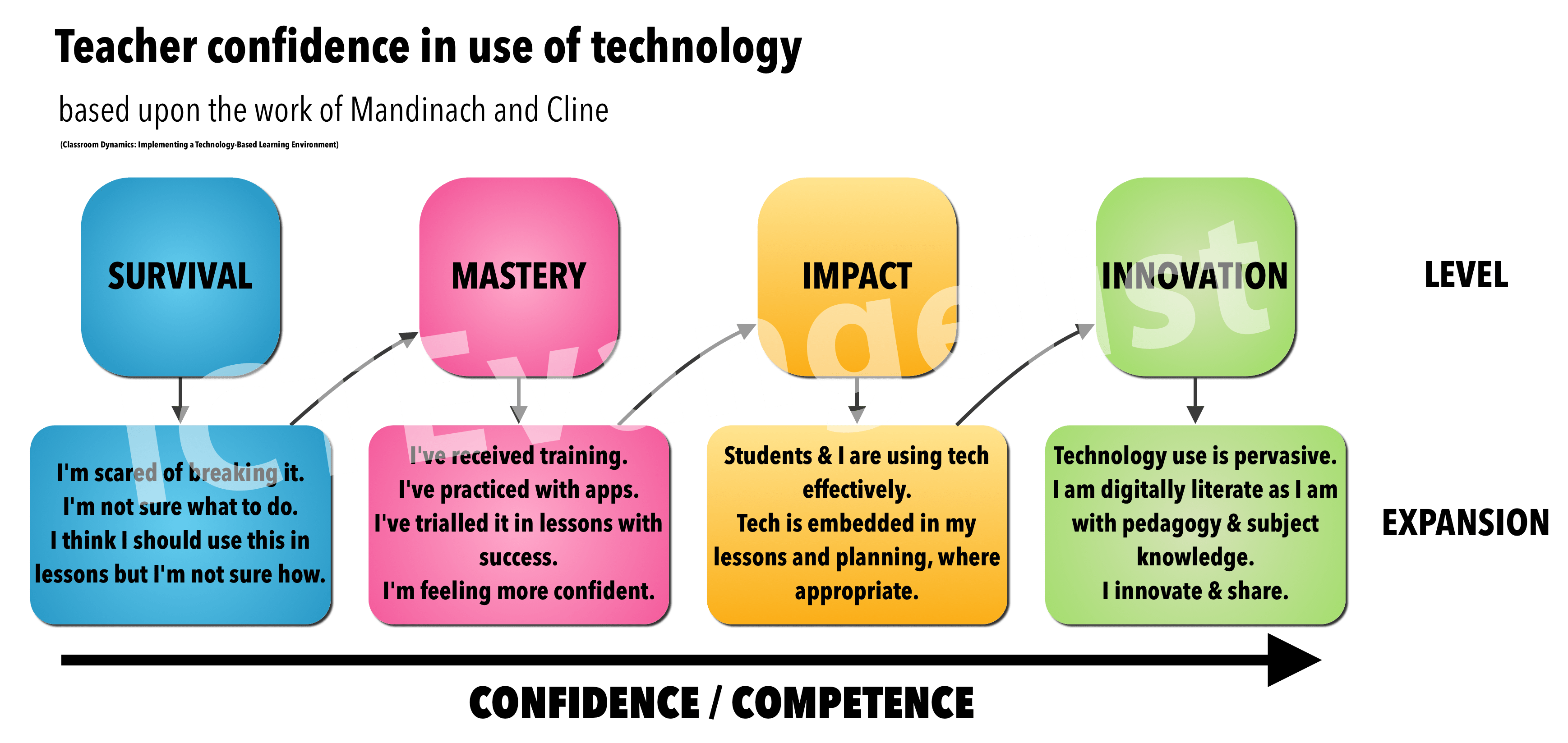 Samr And Teacher Confidence A Confluence Of Models