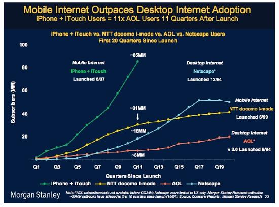 Apps4D: Smartphone Application Development as ICT4D - ICTworks