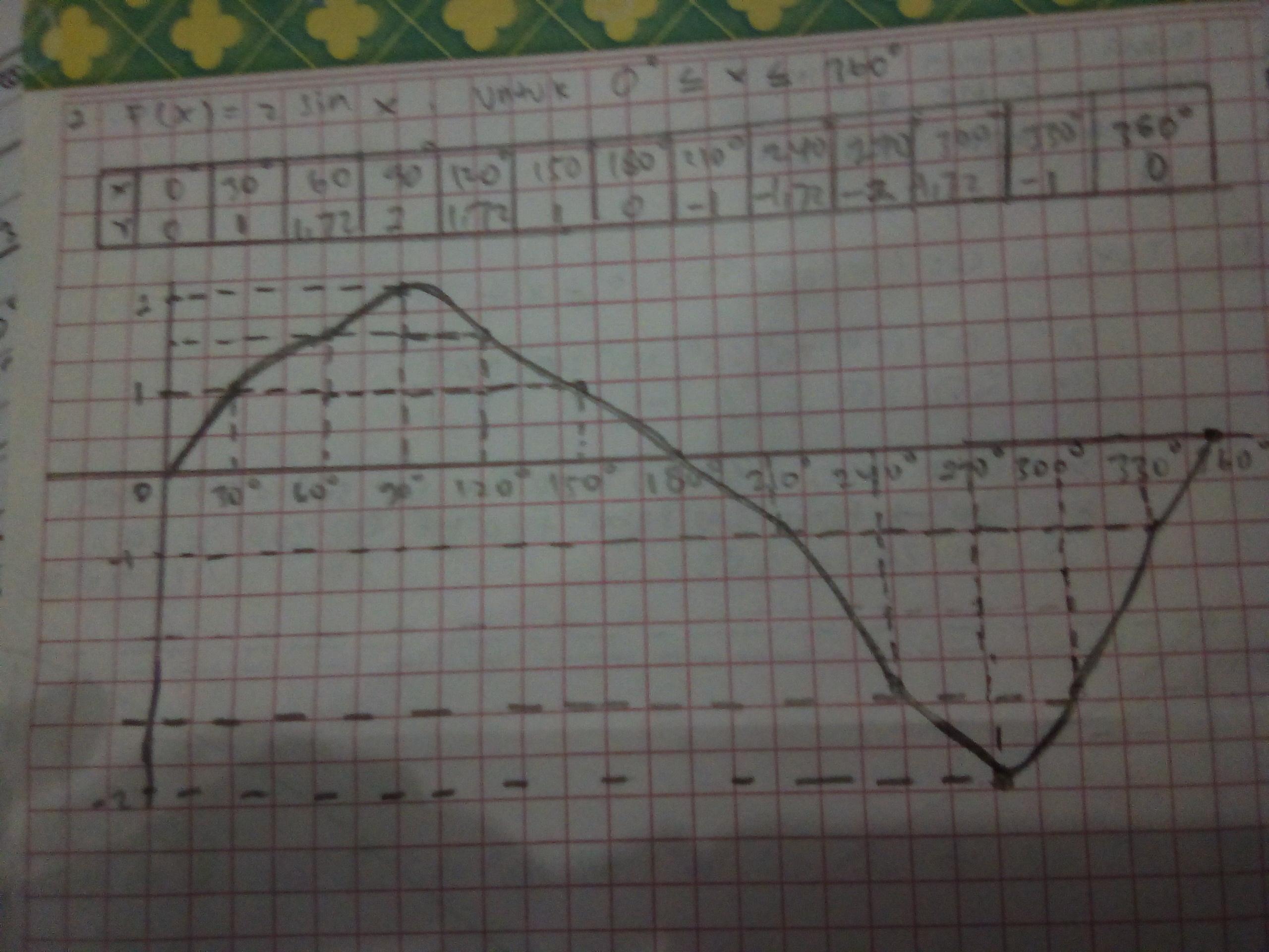 Dengan begitu, fungsi dari sinus f(x) = sin x atau f (x) = sin° dan fungsi kosinus f. Gambarlah Grafik Fungsi Trigonometri F X 2 Sin X Untuk 0 Brainly Co Id