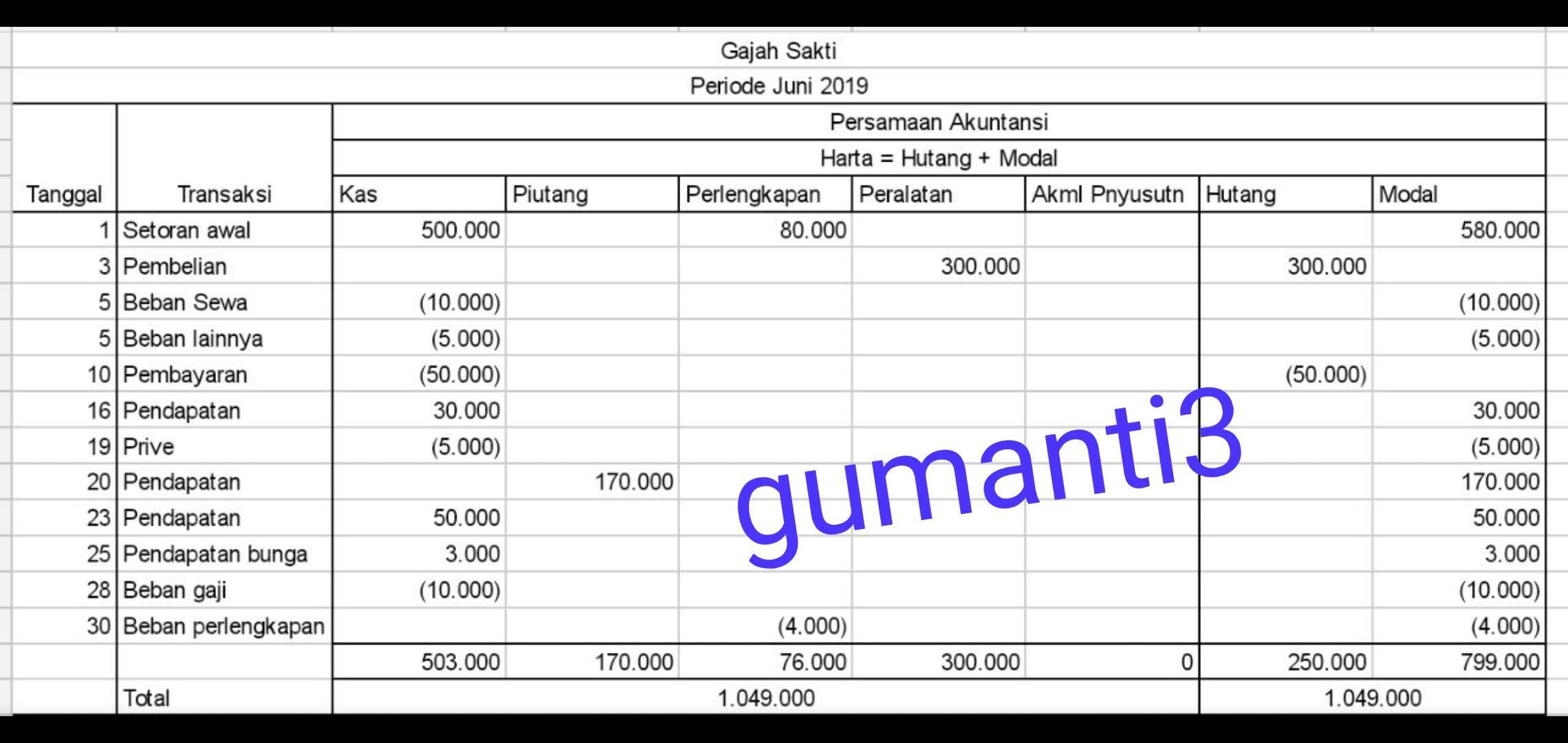 Contoh Soal Persamaan Dasar Akuntansi 25 Transaksi