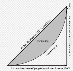 Selain itu juga berguna dalam menyediakan kerangka kerja untuk masuk dalam analisis perilaku perusahaan dan keseimbangan harga dan output. Bagaimana cara membuat kurva lorentz? - Brainly.co.id