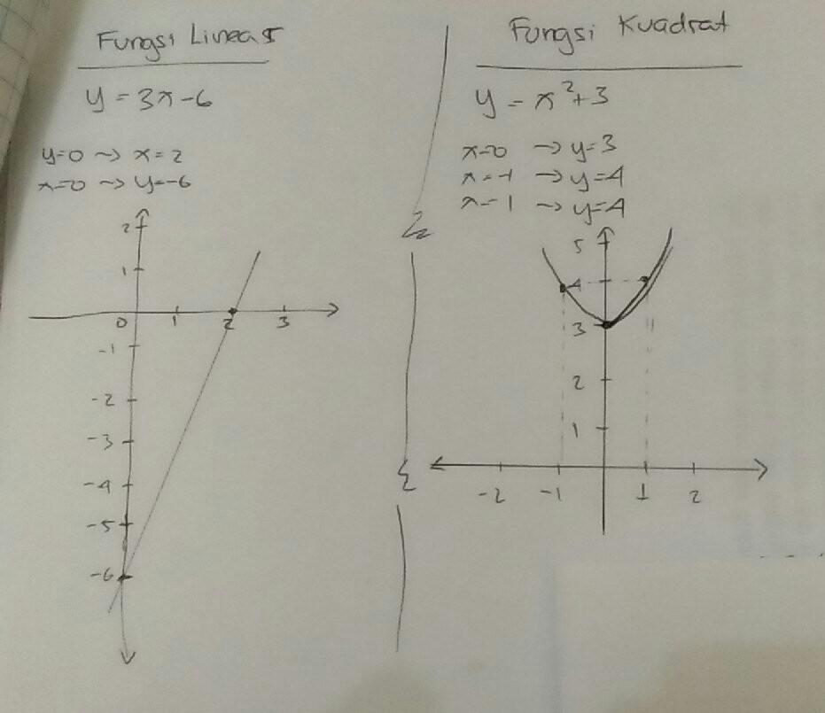 Fungsi linear definisi bentuk grafik contoh soal dan. Soal Dan Jawaban Fungsi Linear – IlmuSosial.id