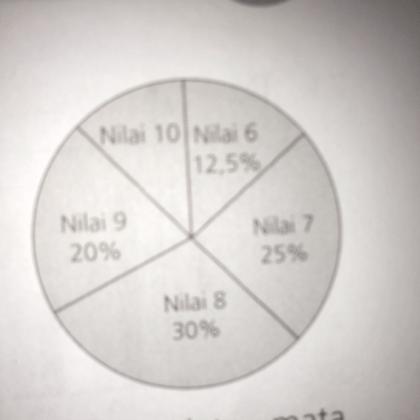 Diagram lingkaran kelas 5 sd diagram collection diagram diagram lingkaran berikut menunjukkan data nilai kelas vi sd 05 jika diagram lingkaran berikut menunjukkan data ccuart Gallery