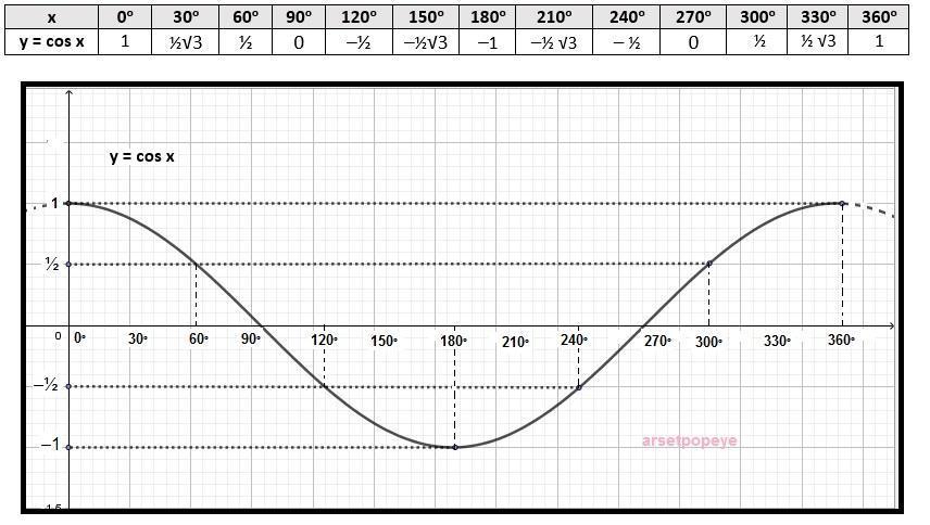 Ini adalah fungsi dasar dalam trigonometri dari suatu sudut dalam derajat. Gambarlah Grafik Fungsi Y Cos X Untuk 0 X Lt 360 Brainly Co Id