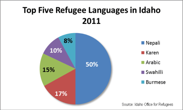 top 5 refugee languages 2011