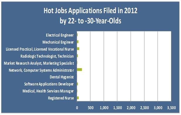 hot job apps1