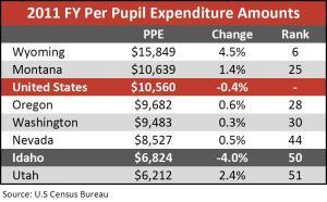 2011 per pupil