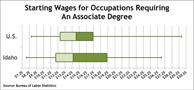 associates wages