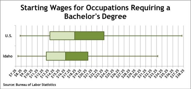 bachelors wages