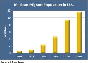 us mexican population