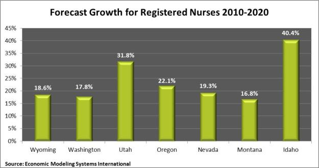 nurse growth