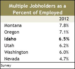 jobholders as percentage