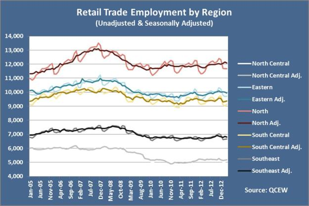 retail by region