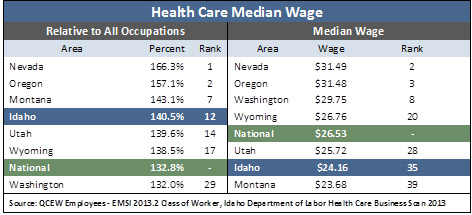 healthcarewages