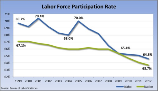 Laborforce participation