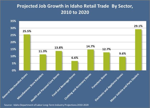 retrail growth by sector