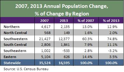 2007 2013 annual pop change