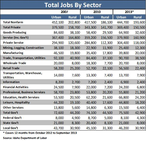 Total Jobs by Sector_table 1