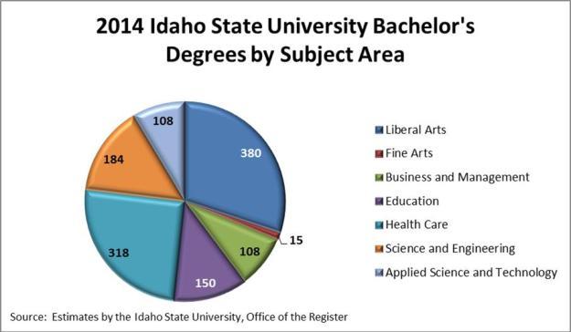 ISU Grads pie chart_Dan