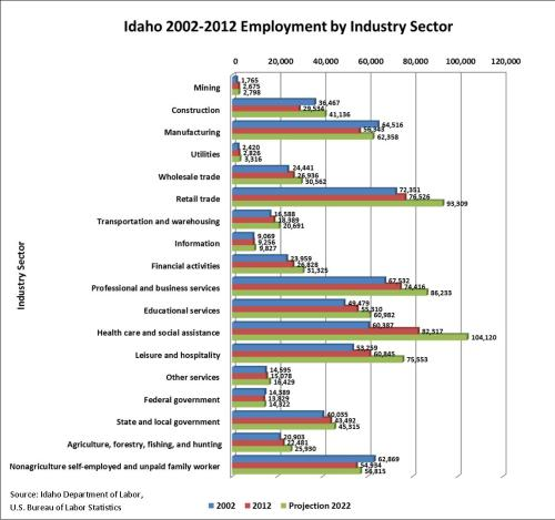 Industries graph 1