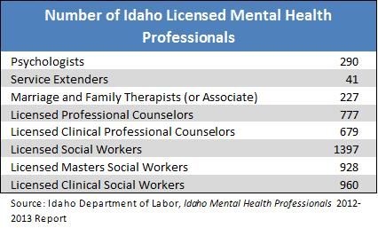 number of licensed MH pros
