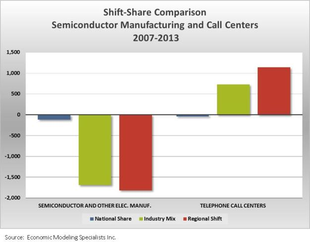 shift-share comparison of two