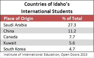 Countries of students