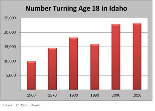 Number turning 18_Idaho graph