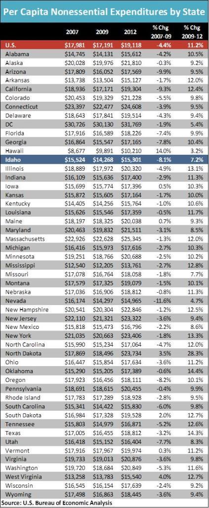 Per Capita Non essential expenditure by state