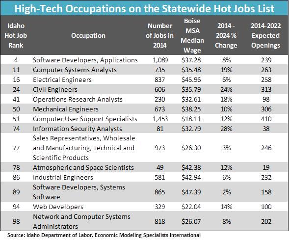 High Tech Occcs on Hot Jobs List