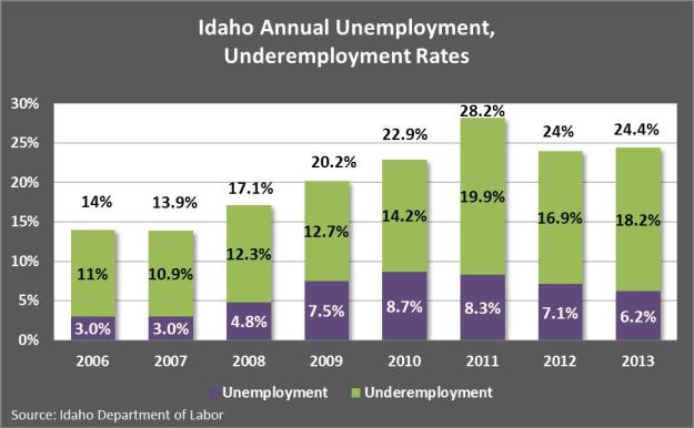 Idaho Annual Rates