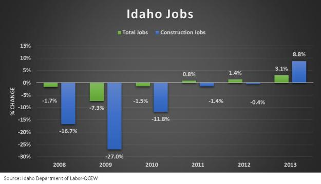 Idaho Jobs