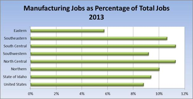 man jobs as percent of total