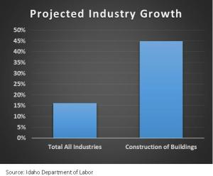 Projected Industry Growth