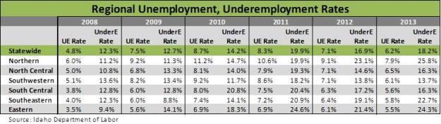 Regional ue and under rates
