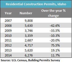 res construction permits
