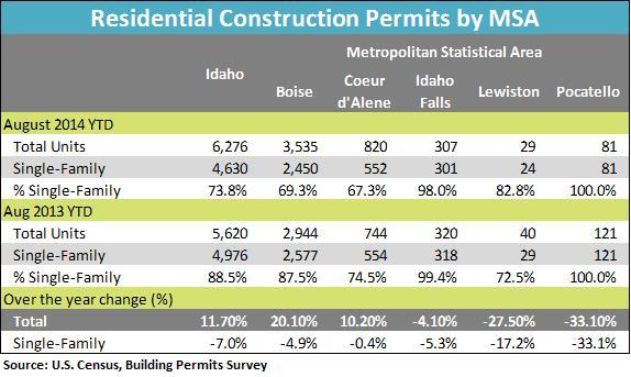 Residental permits by MSA