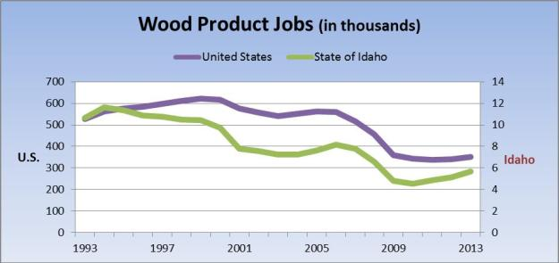wood products jobs