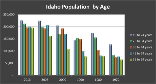 Idaho Population by Age