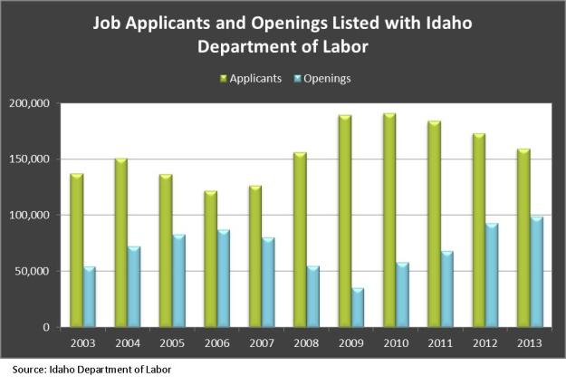 Job Applicants and Openings