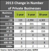 2013 change in number table