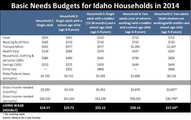 Basic Needs Budgets table