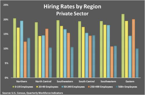 Hirting rates by region charty